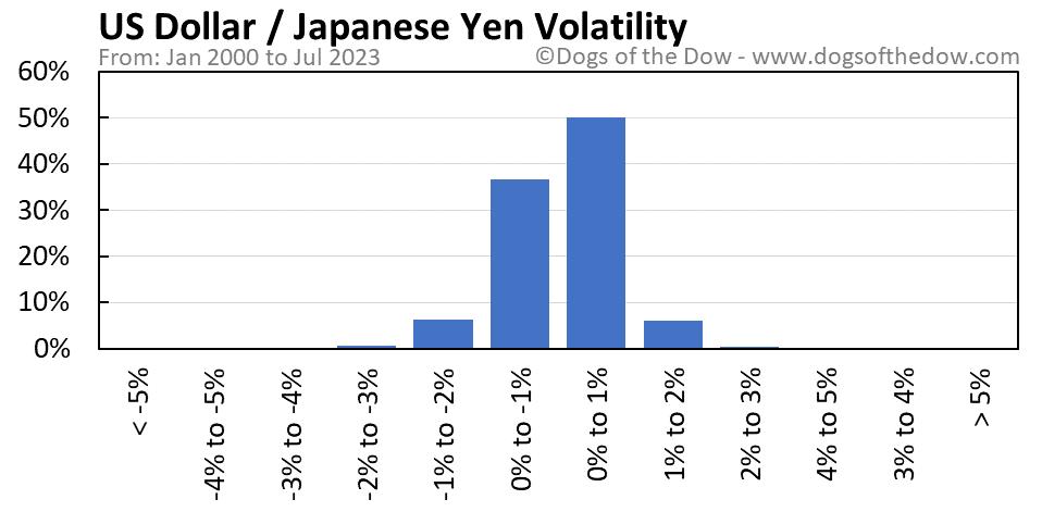 US Dollar vs Japanese Yen volatility chart