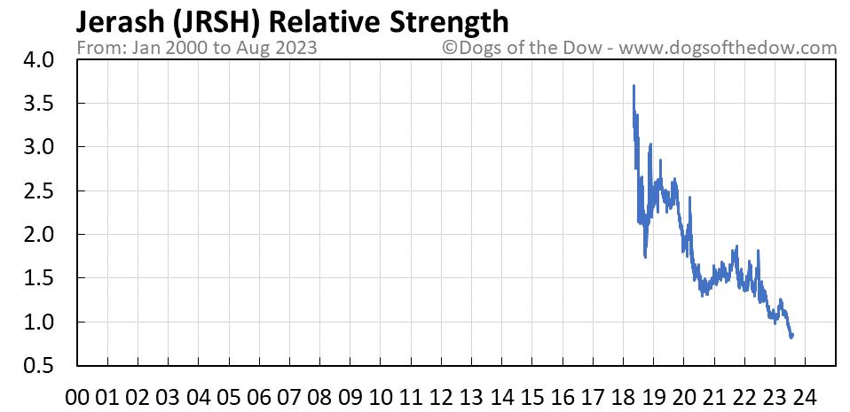 JRSH relative strength chart
