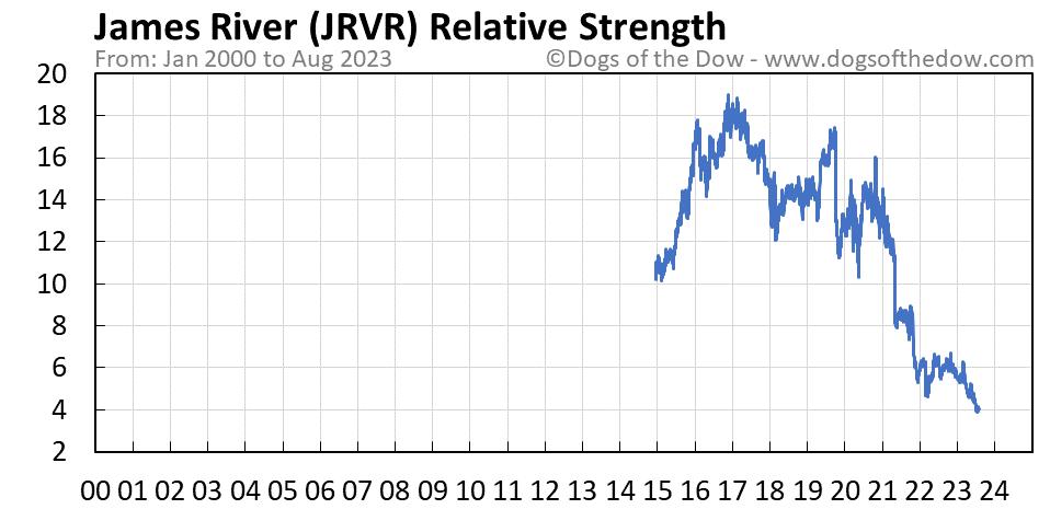 JRVR relative strength chart