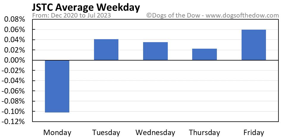 JSTC average weekday chart