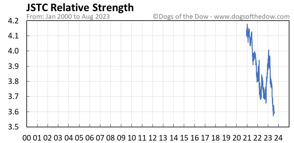 JSTC relative strength chart