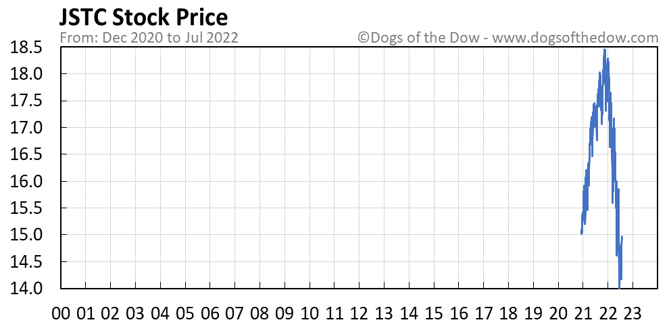 JSTC stock price chart