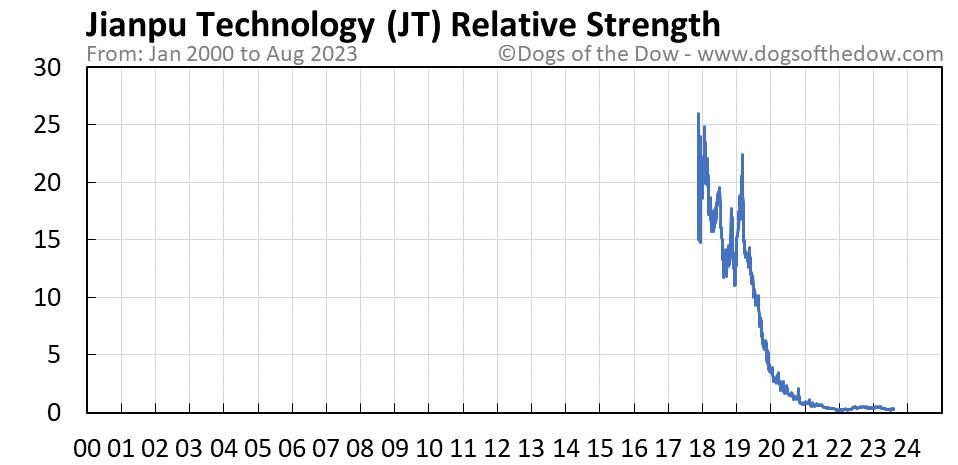 JT relative strength chart