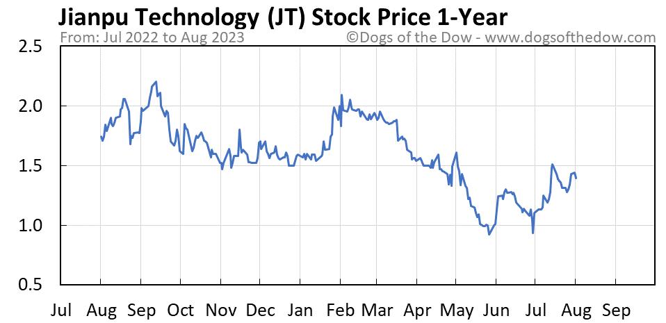 JT 1-year stock price chart