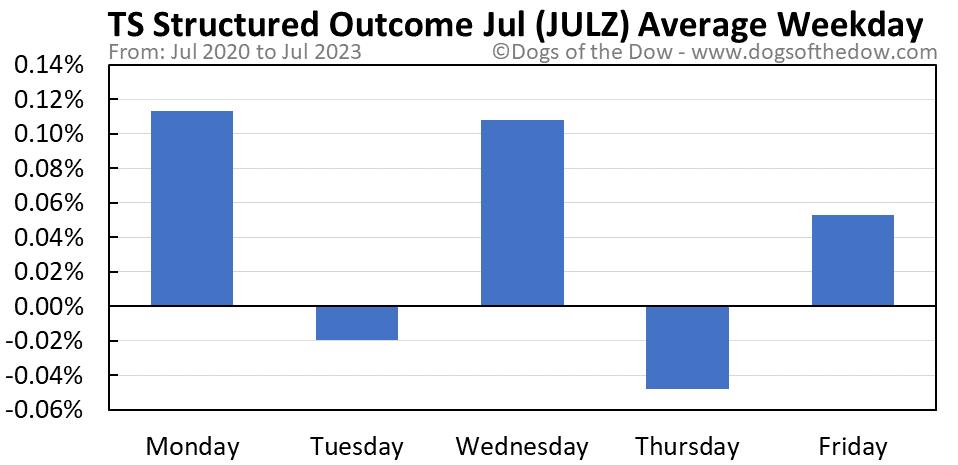 JULZ average weekday chart