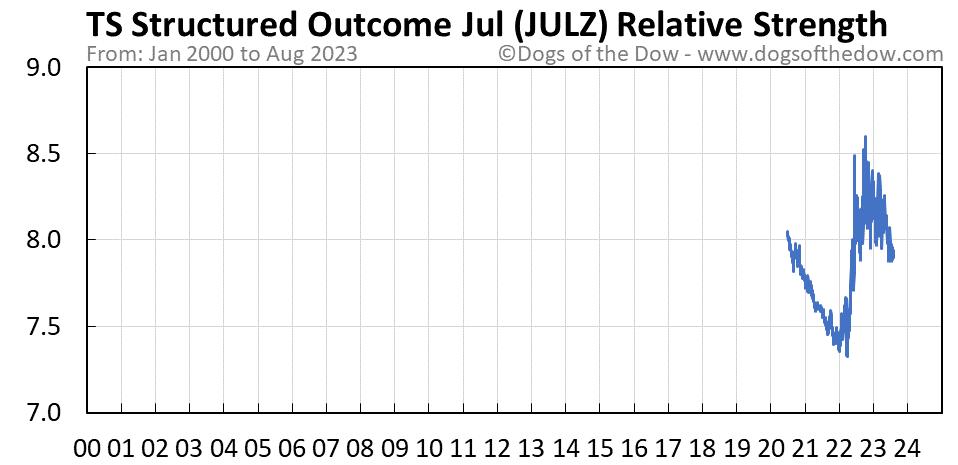 JULZ relative strength chart