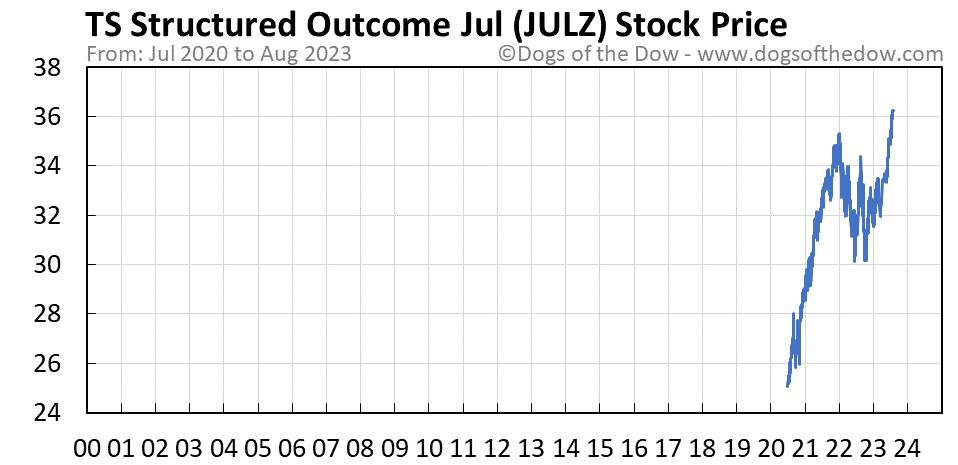JULZ stock price chart