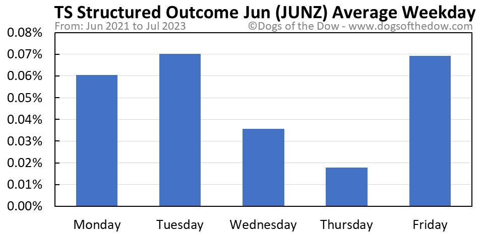JUNZ average weekday chart