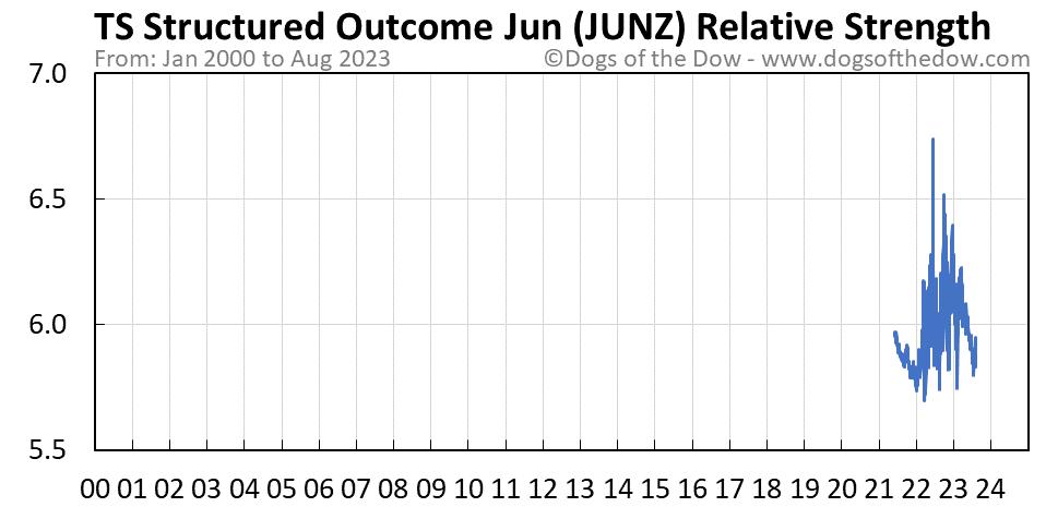 JUNZ relative strength chart