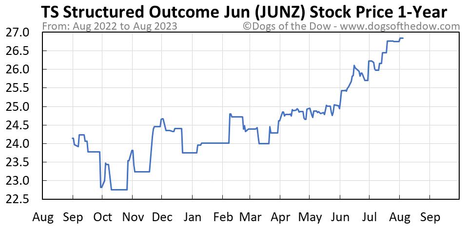 JUNZ 1-year stock price chart