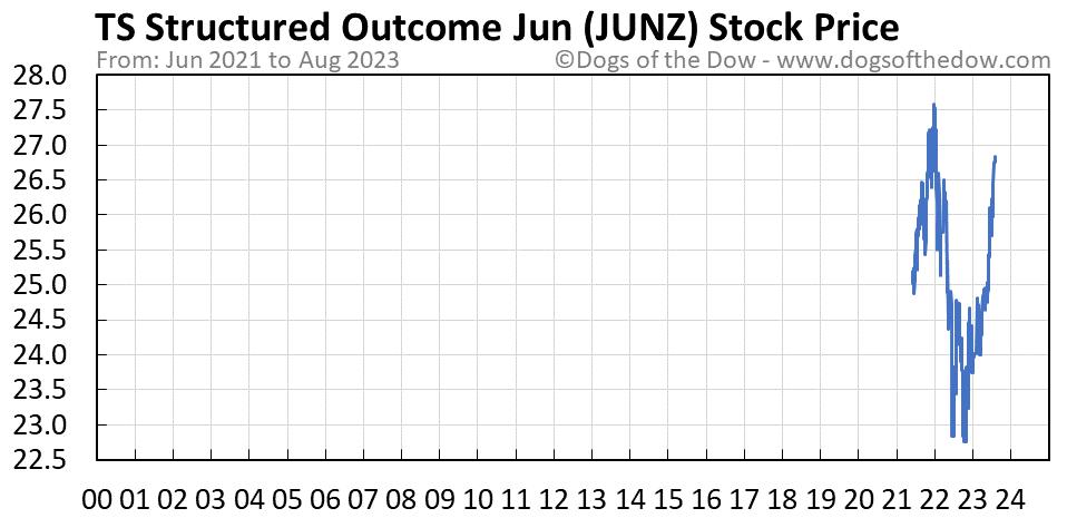 JUNZ stock price chart