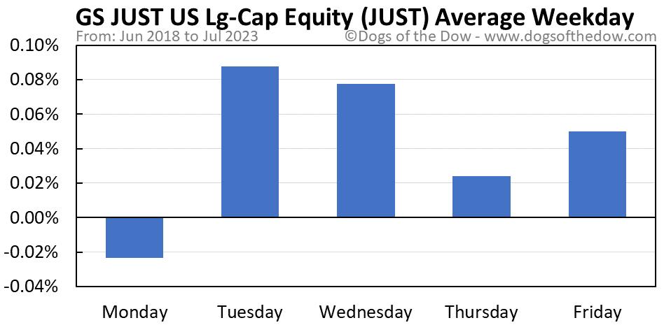 JUST average weekday chart