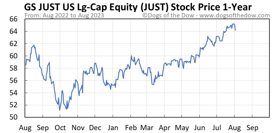 JUST 1-year stock price chart