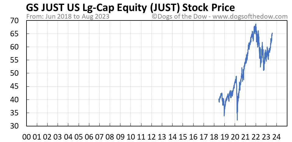 JUST stock price chart