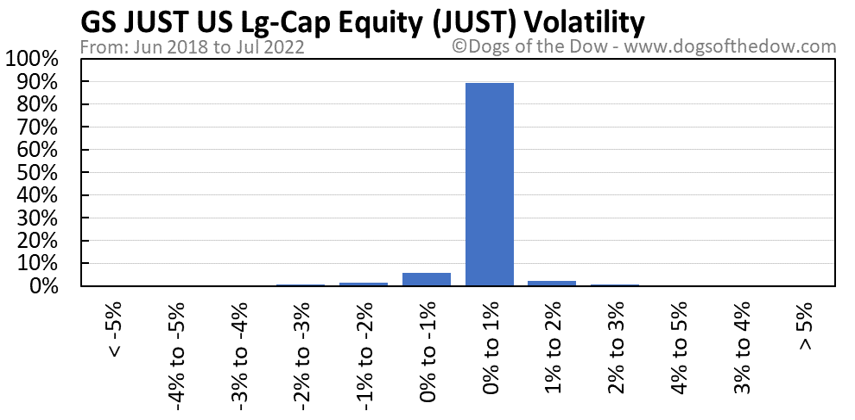 JUST volatility chart