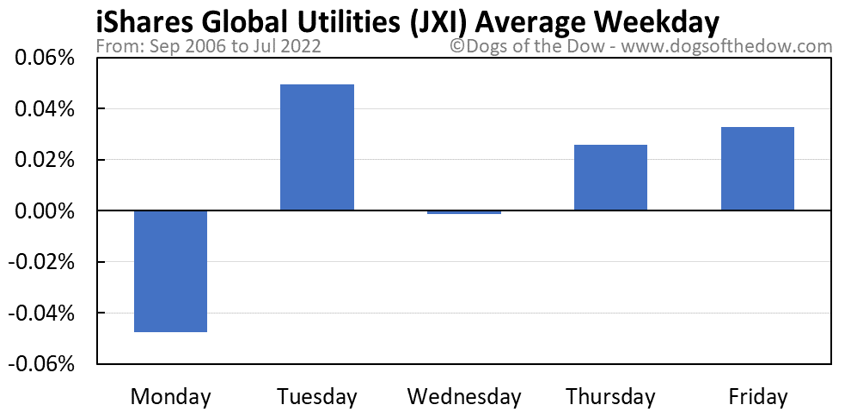 JXI average weekday chart