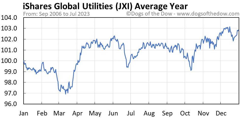 JXI average year chart
