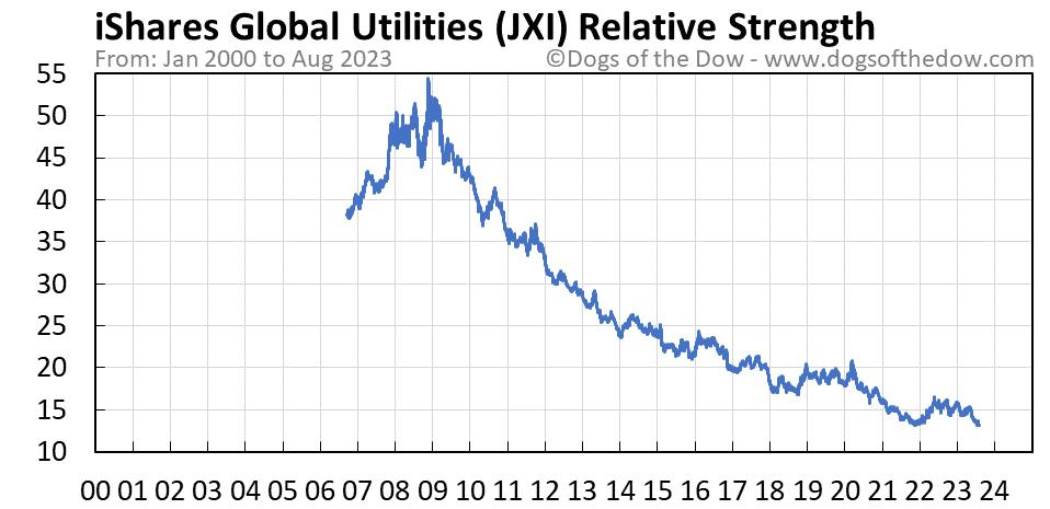 JXI relative strength chart