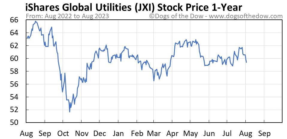 JXI 1-year stock price chart