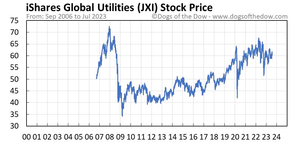 JXI stock price chart