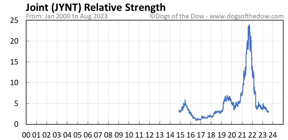 JYNT relative strength chart