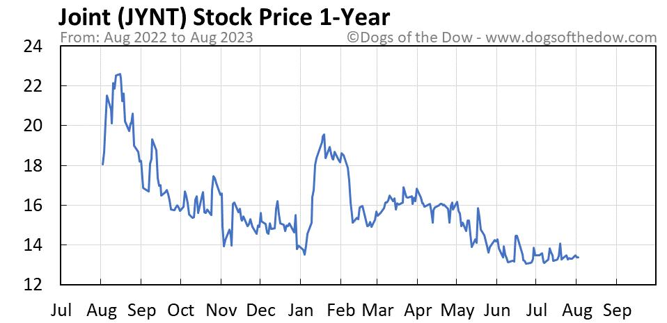 JYNT 1-year stock price chart
