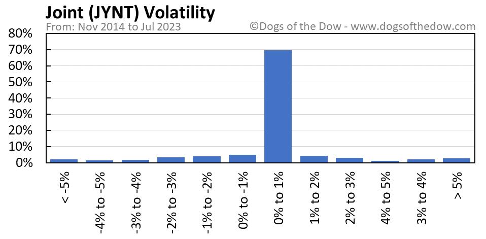JYNT volatility chart