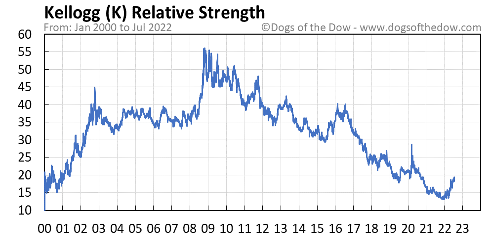 K relative strength chart