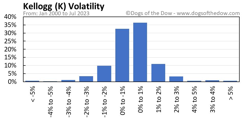 K volatility chart