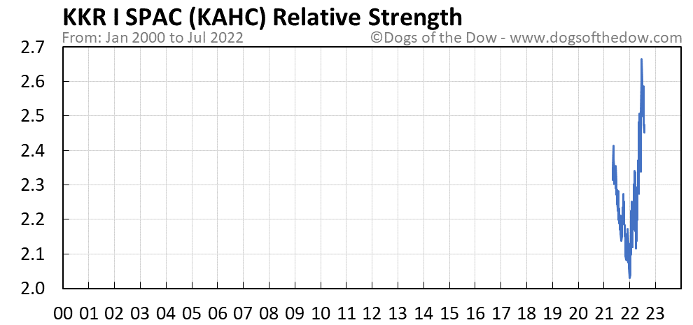 KAHC relative strength chart