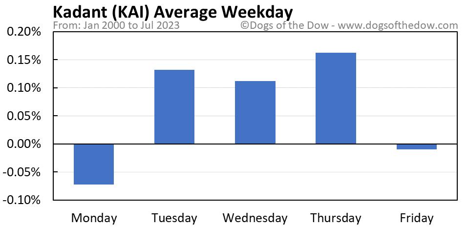 KAI average weekday chart
