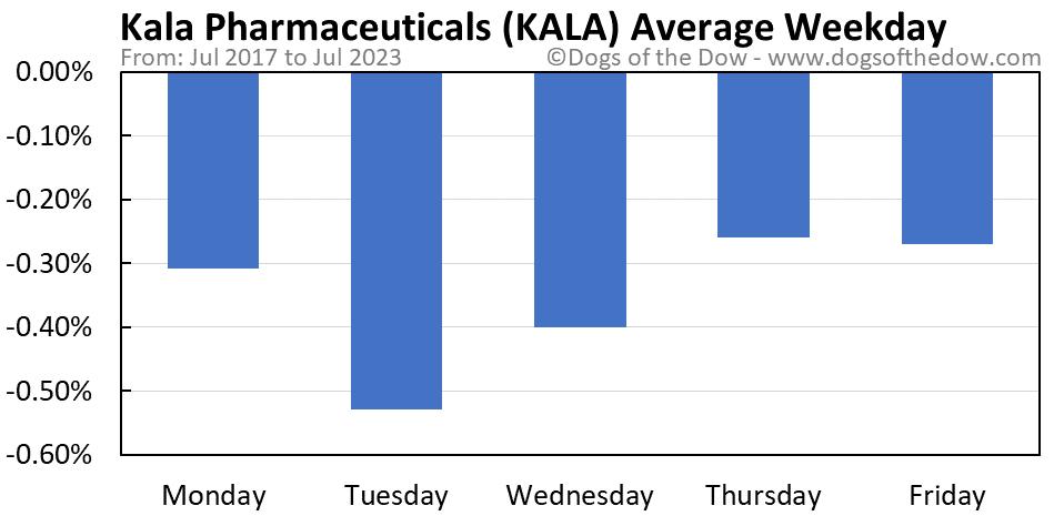 KALA average weekday chart