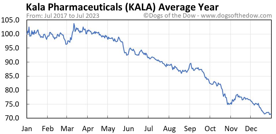 KALA average year chart
