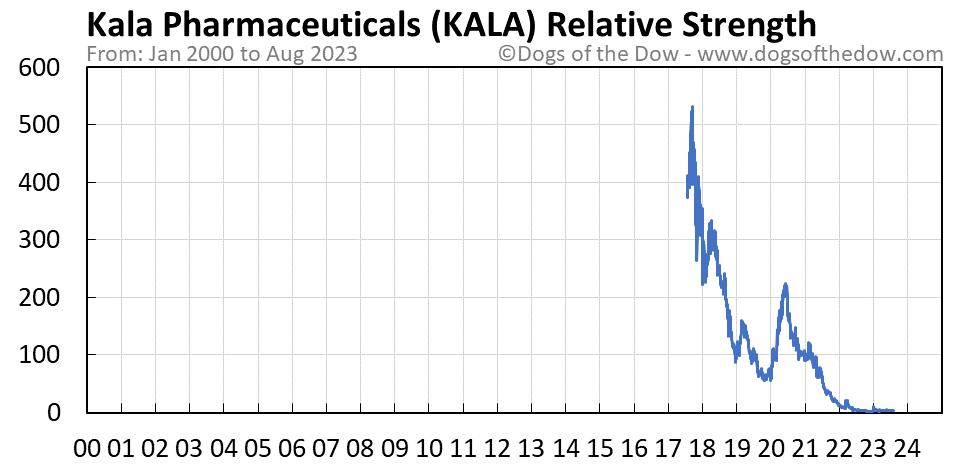 KALA relative strength chart