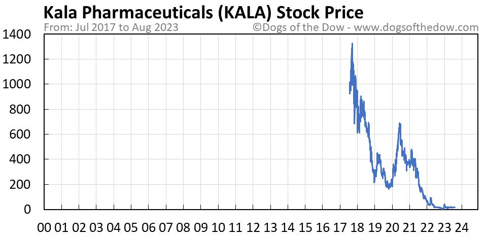 KALA stock price chart