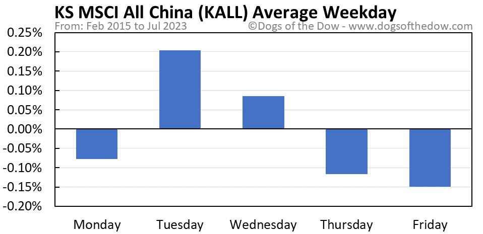KALL average weekday chart