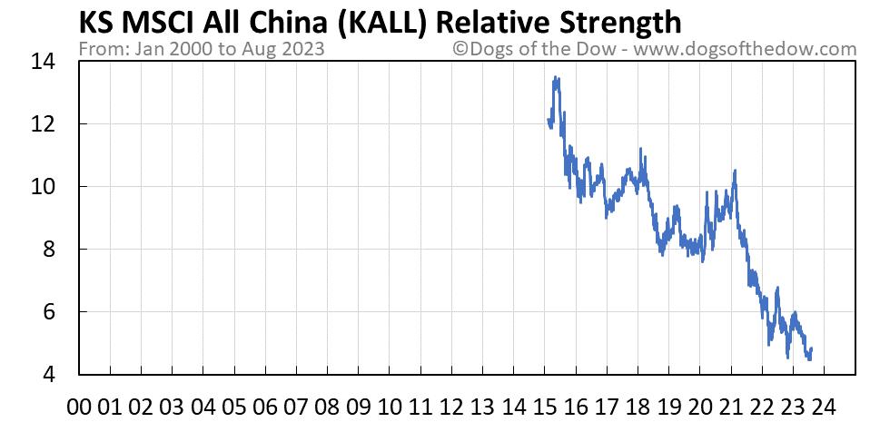 KALL relative strength chart