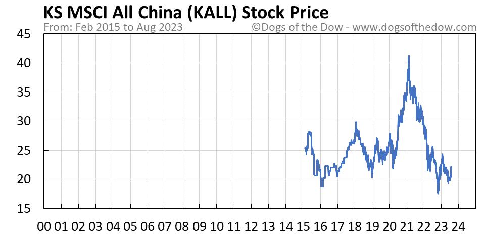 KALL stock price chart