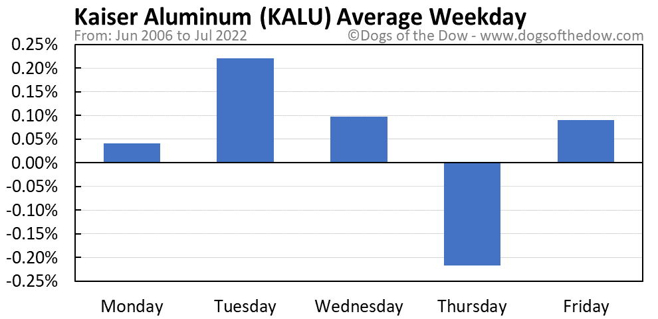 KALU average weekday chart