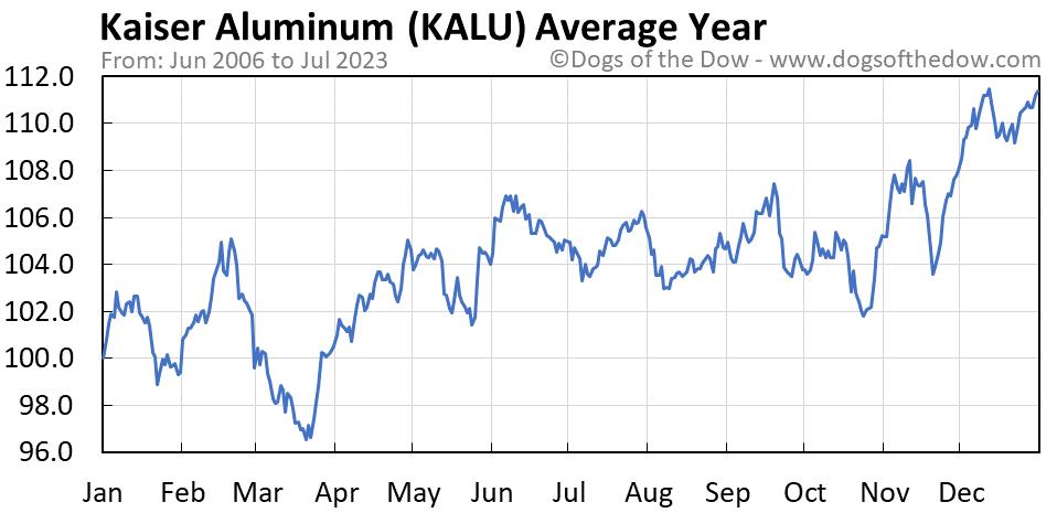 KALU average year chart