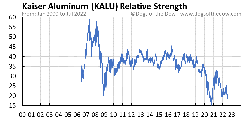 KALU relative strength chart