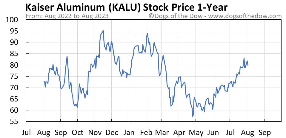 KALU 1-year stock price chart