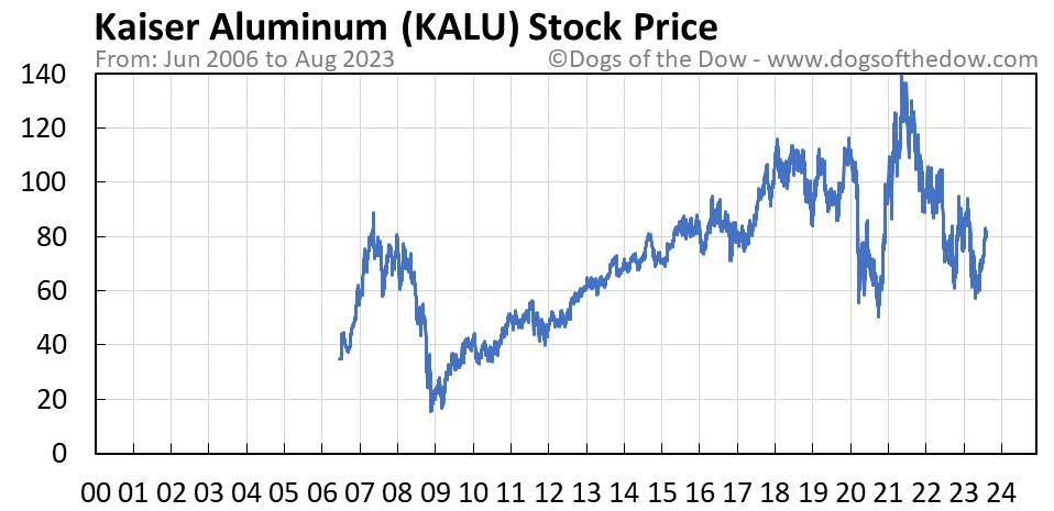 KALU stock price chart