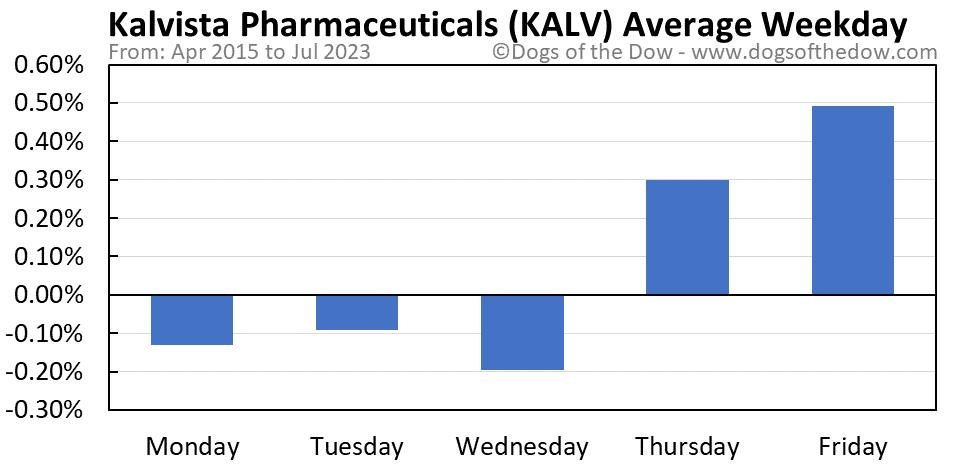 KALV average weekday chart