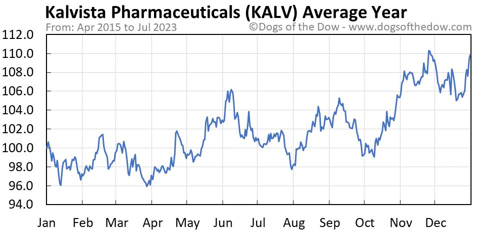 KALV average year chart