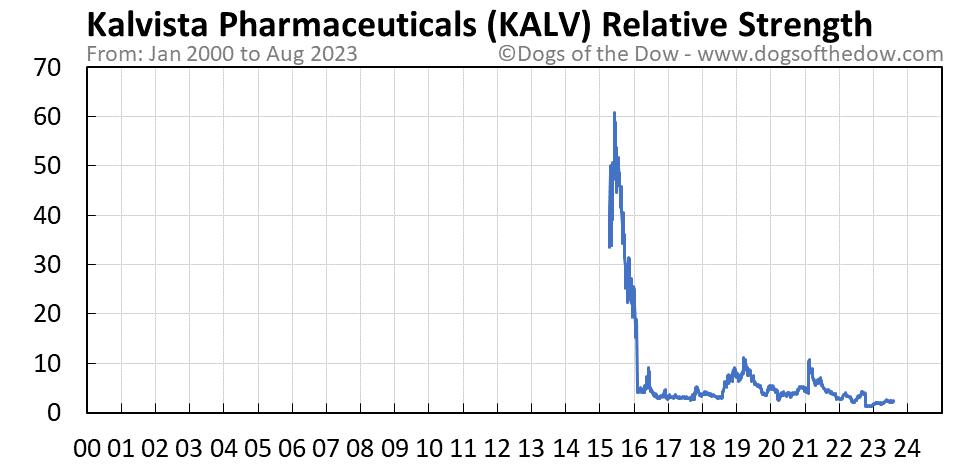 KALV relative strength chart