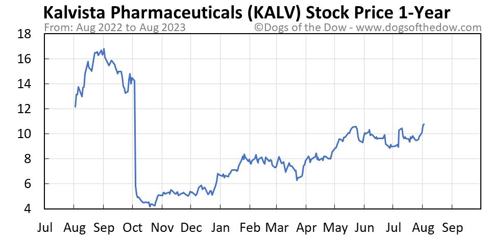KALV 1-year stock price chart