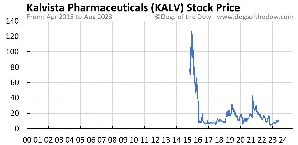 KALV stock price chart