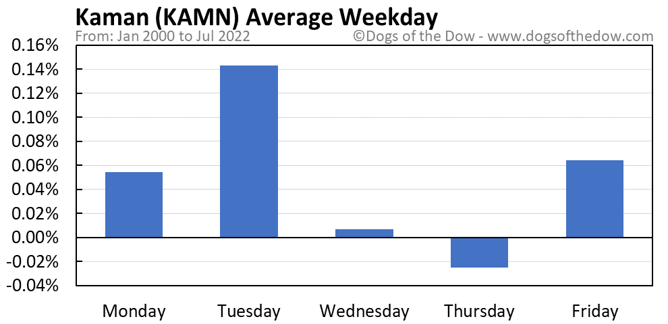 KAMN average weekday chart