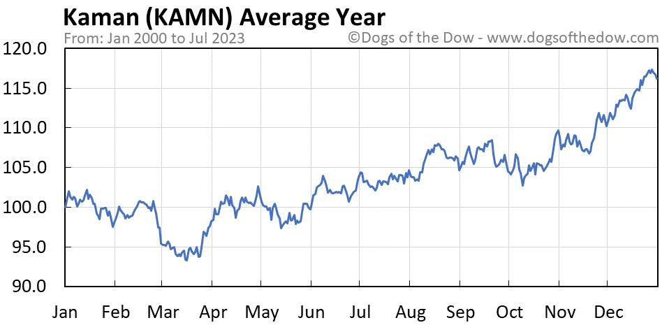 KAMN average year chart